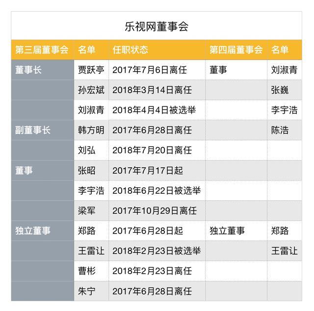 贾跃亭和恒大争夺FF是否影响偿债?乐视网董事长:不能判断