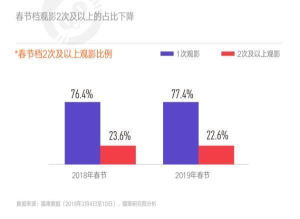 """春节档产出58亿票房,""""故事""""与""""事故""""都不少"""